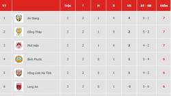 Bảng xếp hạng vòng 3 Giải Hạng nhất Quốc gia LS 2019 (cập nhật ngày 21-4)