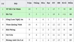 Bảng xếp hạng vòng 10 - V.League 2019 (ngày 17-5): TP Hồ Chí Minh xây chắc ngôi đầu