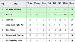 Bảng xếp hạng vòng 10-V.League 2019: Sài Gòn vào tốp 3, Quảng Nam vẫn xếp áp chót