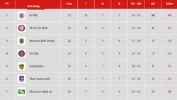 Bảng xếp hạng vòng 23-V.League 2019: Sài Gòn dìm Hoàng Anh Gia Lai ở nhóm cuối