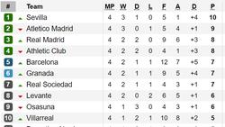 Kết quả, bảng xếp hạng La Liga, Serie A, Bundesliga và Ligue 1 (ngày 16-9)