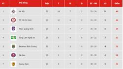 Bảng xếp hạng vòng 23-V.League 2019: Thanh Hóa và Hoàng Anh Gia Lai lâm nguy