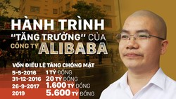 Khởi tố Chủ tịch HĐQT Công ty Cổ phần Địa ốc Alibaba về tội Lừa đảo chiếm đoạt tài sản
