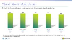Chỉ 32% người tiêu dùng Việt tin tưởng việc bảo vệ dữ liệu cá nhân của các tổ chức cung cấp dịch vụ