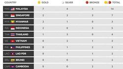 Bảng tổng sắp huy chương (ngày 18-8): Việt Nam xếp hạng 6