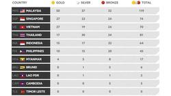 Thước đo SEA Games
