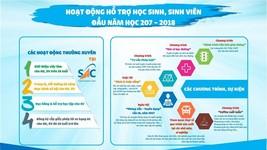 (圖源:hotrosinhvien.vn網站截圖)