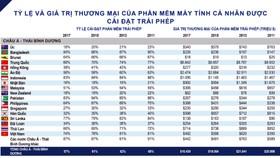 Tỷ lệ phần mềm không bản quyền trong máy tính ở Việt Nam giảm còn 74%