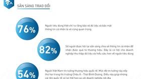 82% người dùng di động Việt Nam sẵn sàng đổi thông tin cá nhân lấy quà miễn phí