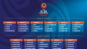 U23亞洲盃預選賽分組圖表。(圖源:互聯網)