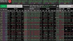 VN-Index mất thêm gần 26 điểm