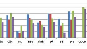 Biểu đồ điểm trung bình các môn thi của kỳ thi THPT quốc gia từ năm 2015 - 2018