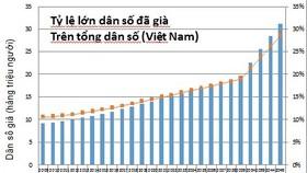 Tốc độ già hóa dân số ở Việt Nam thuộc nhóm cao nhất thế giới