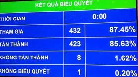 Kết quả biểu quyết về việc điều chỉnh thời gian xem xét, thông qua dự án Luật Đơn vị hành chính – kinh tế đặc biệt Vân Đồn, Bắc Vân Phong và Phú Quốc (Đặc khu)