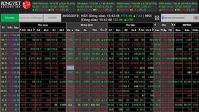 VN-Index tăng gần 8 điểm phiên ngày 30-3
