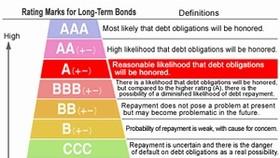 Moody's gives Vietnam Ba3 credit rating