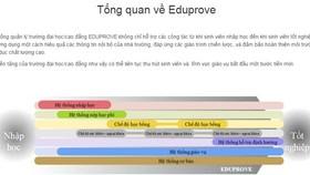FPT Software cung cấp phần mềm quản lý đại học Eduprove tại Việt Nam