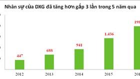 Đất Xanh tăng trưởng lợi nhuận kép 55%/năm trong 10 năm