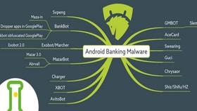 Cảnh báo mã độc Android tấn công ứng dụng ngân hàng trực tuyến