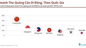 Nhu cầu quảng cáo trên ứng dụng di động ở Việt Nam tăng 32% trong dịp Tết