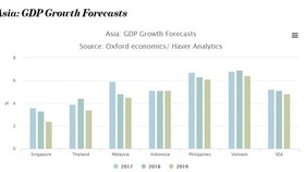 GDP growth forecast (Source: /vietnamnews.vn)