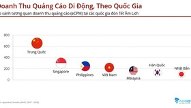 Demand of mobile ads for Tet Holiday sharply increases