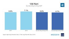 Kinh tế Việt Nam tăng trưởng nhanh nhất Đông Nam Á năm 2019