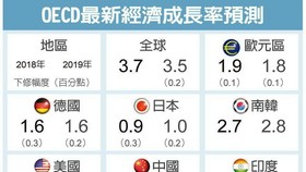OECD全球GDP成長率預測。(圖源:OECD、路透社)