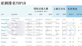 亞洲排名前10。