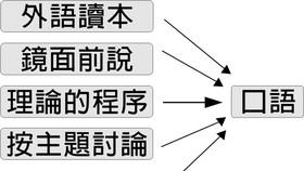 對外漢語口語教學方法新探討