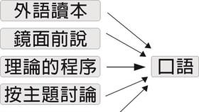 對外漢語口語教學方法新探索