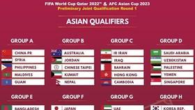 2022 世界盃預選賽亞洲區40強賽抽籤結果。(圖源:互聯網)