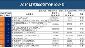 2019財富500強TOP10企業。(圖源:EET)