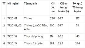 Trường ĐH Y dược TPHCM có điểm chuẩn cao nhất là 26,7 điểm