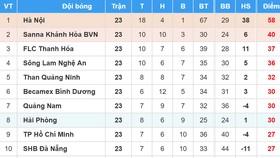 Bảng xếp hạng vòng 23 Nuti Cafe V.League 2018: CLB TPHCM đẩy CLB Sài Gòn vào thế khó