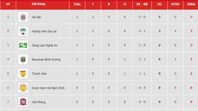 Bảng xếp hạng vòng 1 - V.League 2019: Hà Nội giữ ngôi đầu