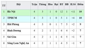 Bảng xếp hạng vòng 4 V.League 2019: CLB Hà Nội giữ ngôi đầu