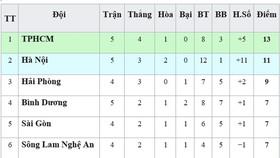 Bảng xếp hạng vòng 5 - V.League 2019: TP Hồ Chí Minh trở lại ngôi đầu