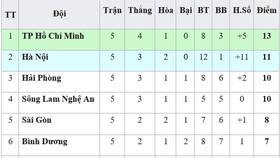 Bảng xếp hạng vòng 5-V.League 2019 (ngày 14-4): Thanh Hóa tiếp tục xếp cuối