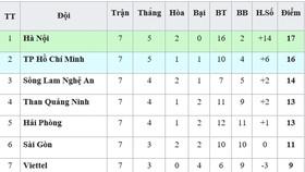 Bảng xếp hạng vòng 7-V.League 2019 (ngày 28-4): SHB Đà Nẵng rơi xuống nhóm cuối