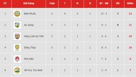 Bảng xếp hạng vòng 5-Giải Hạng nhất Quốc gia LS 2019: Bình Phước giành ngôi đầu