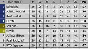 Bảng xếp hạng Vòng 36 - La Liga 2018-2019: Hấp dẫn cuộc đua trụ hạng