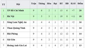 Bảng xếp hạng vòng 9-V.League 2019: Khánh Hòa tiếp tục xếp cuối