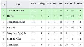 Bảng xếp hạng vòng 12-V.League 2019: Khánh Hòa lại xuống chót bảng, Hà Nội kém TPHCM 4 điểm
