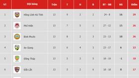 Bảng xếp hạng vòng 13-Giải hạng nhất Quốc gia LS 2019: Hồng Lĩnh Hà Tĩnh xây chắc ngôi đầu