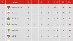 Bảng xếp hạng vòng 13-Giải hạng nhất Quốc gia LS 2019: Có trận thắng thứ hai, Phù Đổng vẫn xếp chót