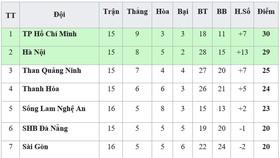 Bảng xếp hạng vòng 16-V.League 2019: Bị chia điểm, Sông Lam Nghệ An xếp thứ 5