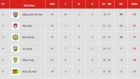 Bảng xếp hạng vòng 14-Giải Hạng nhất Quốc gia LS 2019: Hồng Lĩnh Hà Tĩnh vững ngôi đầu
