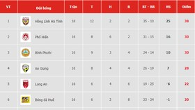 Bảng xếp hạng vòng 16 Giải hạng nhất Quốc gia LS 2019: Hồng Lĩnh Hà Tĩnh vững bước