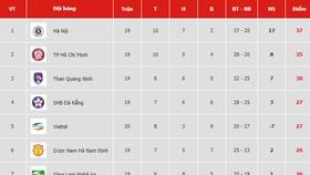 Bảng xếp hạng vòng 20-V.League 2019: Quảng Nam tạm rời xa nhóm cuối